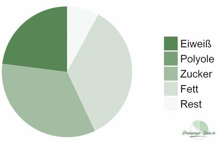 Be Green Erdnuss Chia Makronährstoffe
