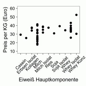 Biologische Wertigkeit Protein Preis Korrelation