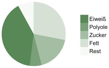 Bounty-Protein-Bar-Makronährstoffe