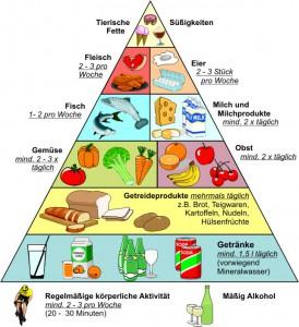 Ernährungsplan Ernährungspyramide DGE