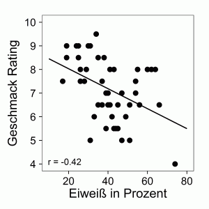 Proteinanteil beeinträchtigt Geschmack Korrelation