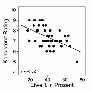 Proteinanteil beeinträchtigt Konsistenz Korrelation