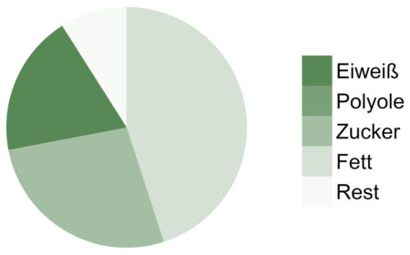 Rawbite-Protein-Makronährstoffe
