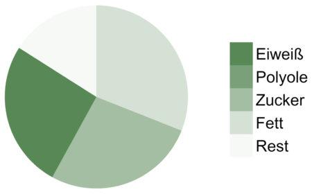 Roobar-Protein-Chia-Spirulina-Makronährstoffe