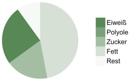 Weider-Whey-Wafer-32-Hazelnut-Makronährstoffe