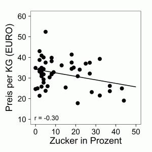Zucker Preis Korrelation
